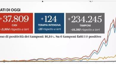 Photo of Aggiornamento CORONAVIRUS oggi. Numeri drammatici