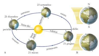 Photo of Cielo dicembre 2020: solstizio d'inverno con la grande congiunzione di Giove e Saturno.